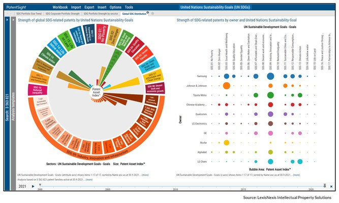 LexisNexis® PatentSight® makes sustainable-focused innovation identifiable, searchable, and trackable through mapping the global patent system to the UN Sustainable Development Goals.